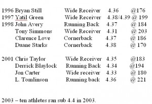 NFL Combine 40 Yard Dash Times